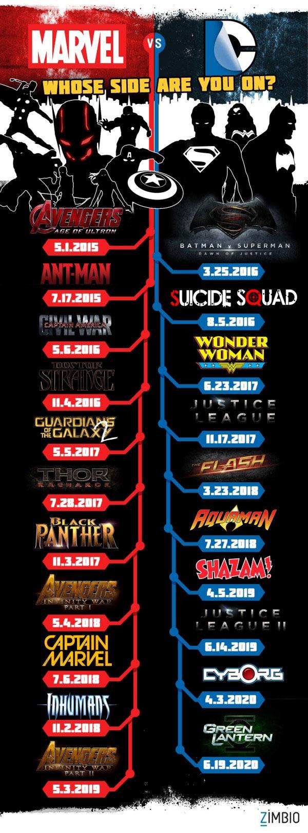 Quels seront les prochains films Marvel et DC Movies ?