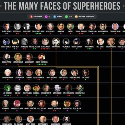 Les acteurs qui ont interprété des Super Héros à l'écran