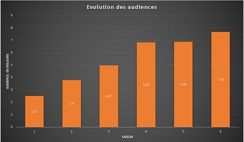 Audience got