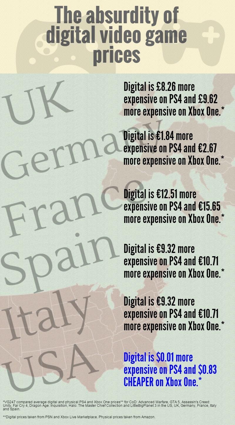 Pourquoi les jeux en dématérialisés sont si chers ?